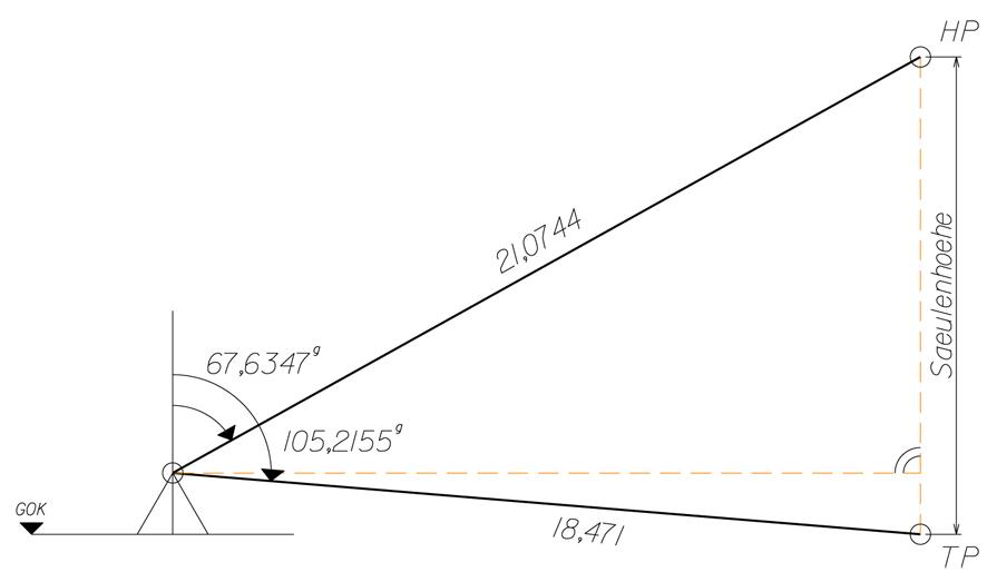 Prinzipskizze für de Ermittlung der Säulenhöhe