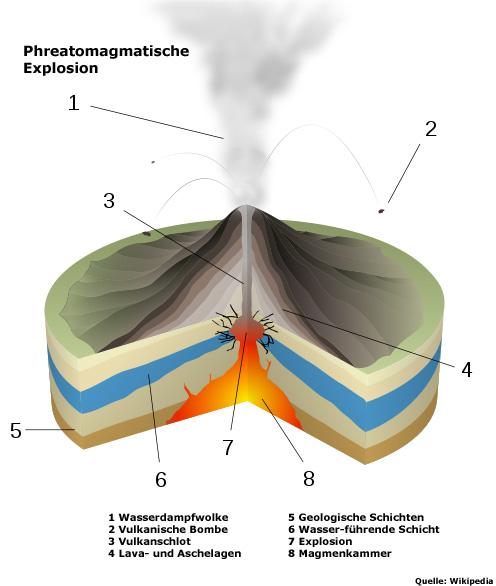 Phreatomagmatische Explosion