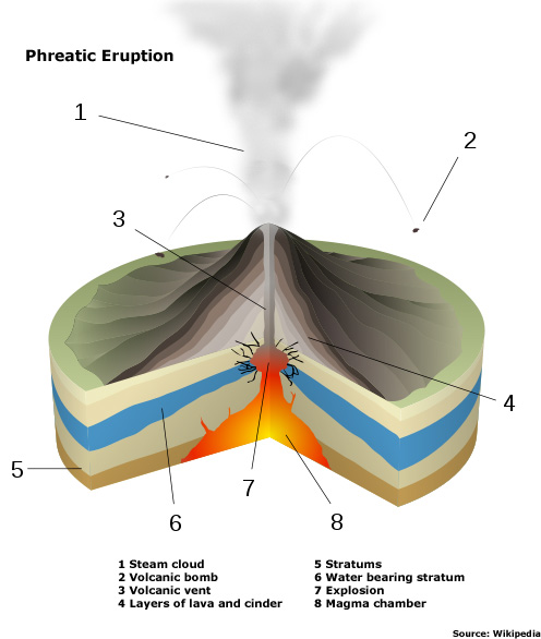 Phreatic eruption