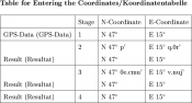 Table for entering the coordinates of the stages/ Tabelle zum Eintragen der Koordinaten der Stationen
